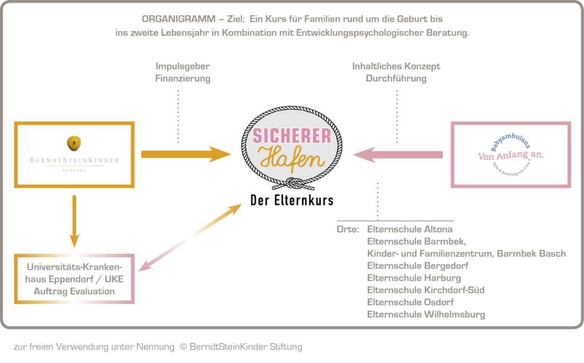 Organigramm: Sicherer Hafen Der Elternkurs mit dem Impulsgeber/Finanzierung durch die BerndtSteinKinder Stiftung und dem inhaltlichen Konzept/Durchführung durch die Babyambulanz Von Anfang an.